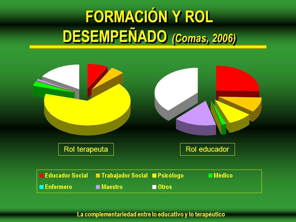 La complementariedad entre lo educativo y lo terapéutico FORMACIÓN Y ROL DESEMPEÑADO (Comas, 2006) Rol terapeutaRol educador
