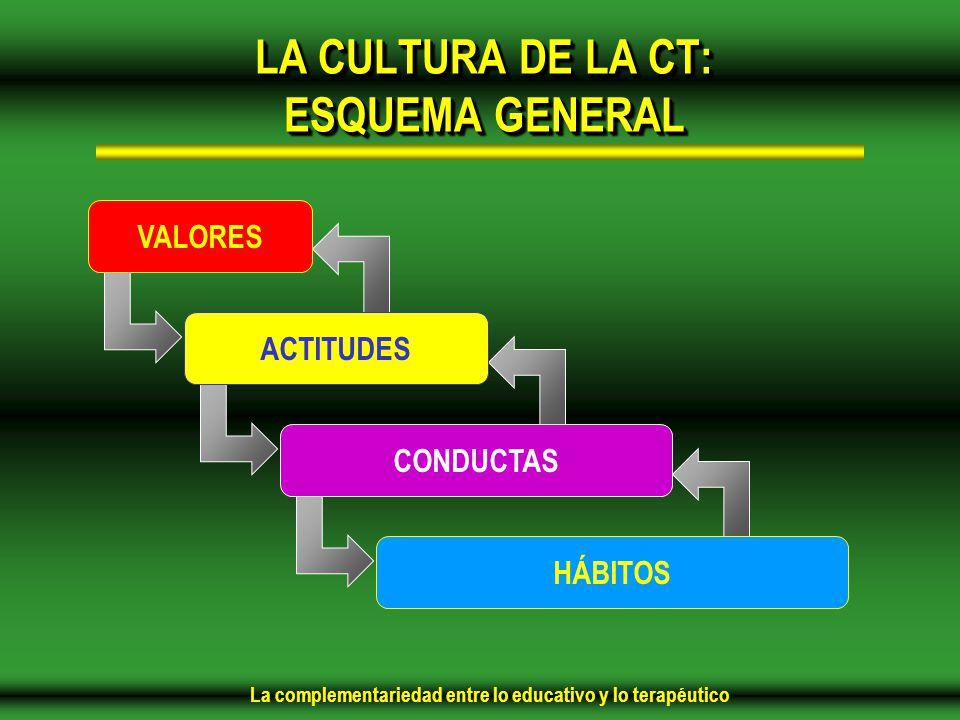 La complementariedad entre lo educativo y lo terapéutico LA CULTURA DE LA CT: ESQUEMA GENERAL VALORES ACTITUDES CONDUCTAS HÁBITOS