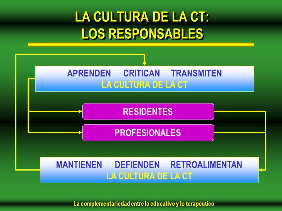 La complementariedad entre lo educativo y lo terapéutico LA CULTURA DE LA CT: LOS RESPONSABLES RESIDENTES PROFESIONALES APRENDEN CRITICAN TRANSMITEN LA CULTURA DE LA CT MANTIENEN DEFIENDEN RETROALIMENTAN LA CULTURA DE LA CT
