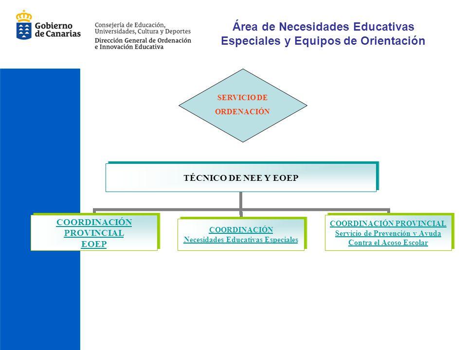Área de Necesidades Educativas Especiales y Equipos de Orientación TÉCNICO DE NEE Y EOEP COORDINACIÓN PROVINCIAL EOEP COORDINACIÓN Necesidades Educati