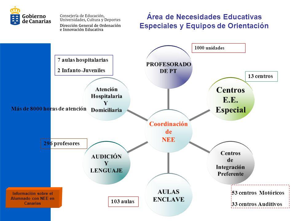 Área de Necesidades Educativas Especiales y Equipos de Orientación Coordinación de NEE PROFESORADO DE PT Centros E.E. Especial Centros de Integración