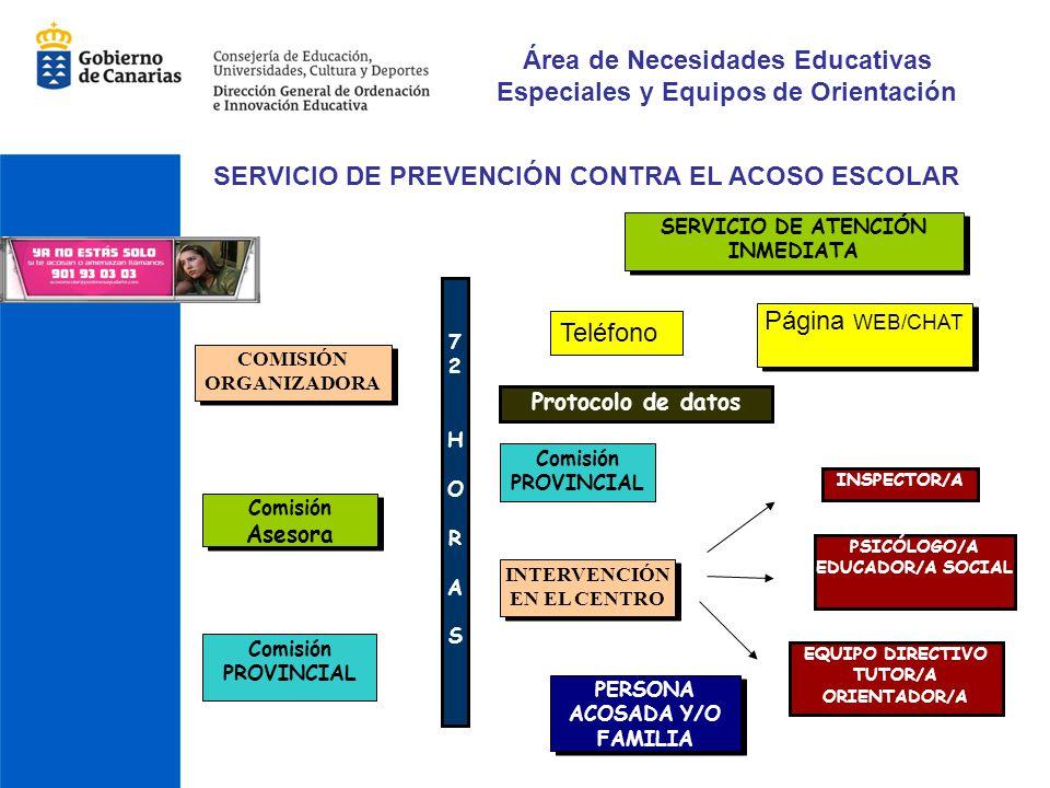 PERSONA ACOSADA Y/O FAMILIA INTERVENCIÓN EN EL CENTRO 72 HORAS72 HORAS INSPECTOR/A Comisión PROVINCIAL Protocolo de datos Página WEB/CHAT SERVICIO DE
