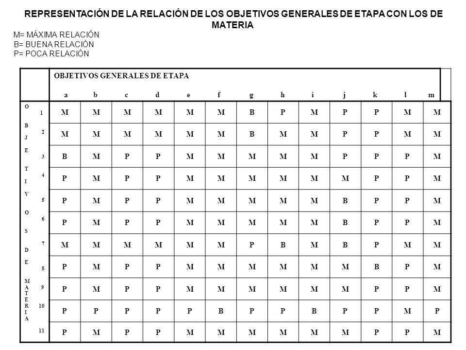 REPRESENTACIÓN DE LA RELACIÓN DE LOS OBJETIVOS GENERALES DE ETAPA CON LOS DE MATERIA M= MÁXIMA RELACIÓN B= BUENA RELACIÓN P= POCA RELACIÓN OBJETIVOS GENERALES DE ETAPA a b c d e f g h i j k l m O 1 B 2 J E 3 T 4 I V 5 O 6 S 7 D E 8 M A 9 T E R 10 I A 11 MMMMMMBPMPPMM MMMMMMBMMPPMM BMPPMMMMMPPPM PMPPMMMMMMPPM PMPPMMMMMBPPM PMPPMMMMMBPPM MMMMMMPBMBPMM PMPPMMMMMMBPM PMPPMMMMMMPPM PPPPPBPPBPPMP PMPPMMMMMMPPM