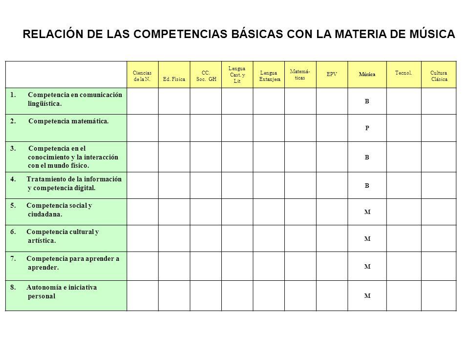 Ciencias de la N.Ed.Física CC. Soc. GH Lengua Cast.