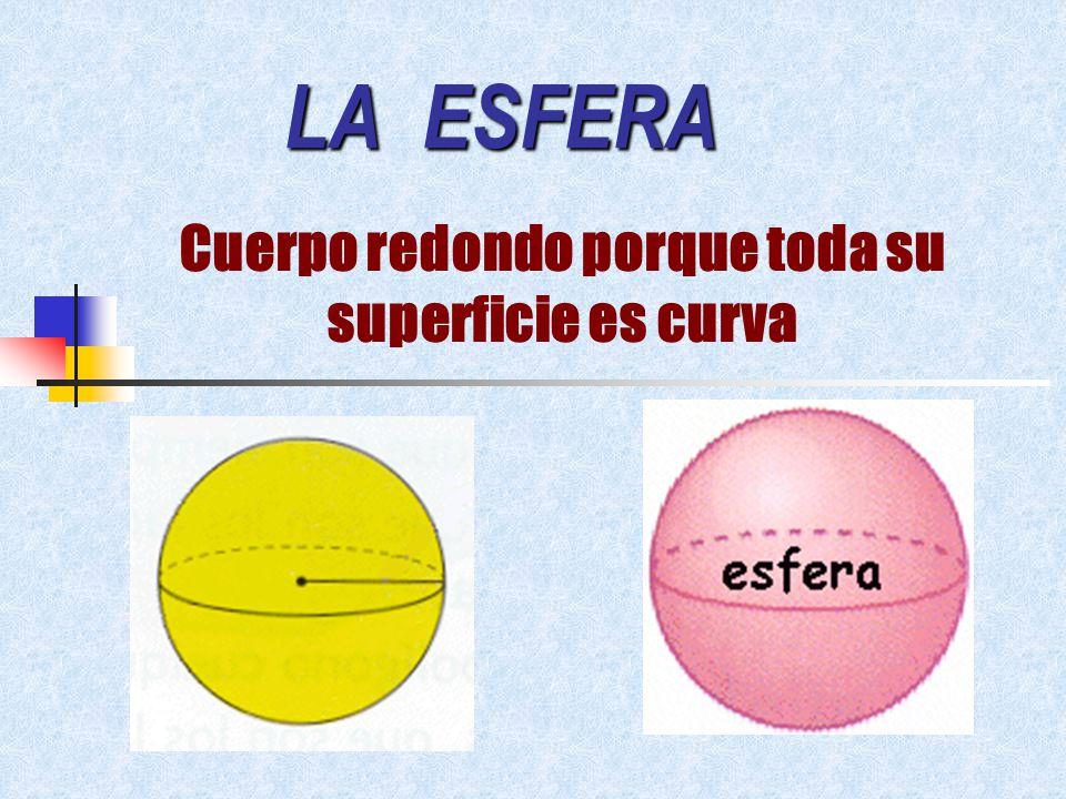 EL CONO Cuerpo redondo con una base que es un círculo y una superficie lateral curva vértice Base Es un círculo Superficie lateral curva
