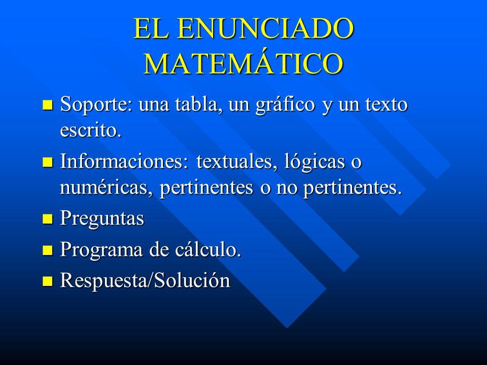 EL ENUNCIADO MATEMÁTICO Soporte: una tabla, un gráfico y un texto escrito.