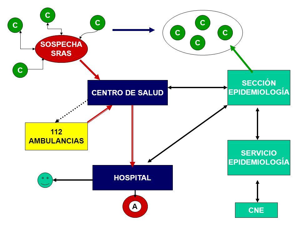 CENTRO DE SALUD SOSPECHA SRAS C C C C SECCIÓN EPIDEMIOLOGÍA CNE 112 AMBULANCIAS HOSPITAL C C CC SERVICIO EPIDEMIOLOGÍA A