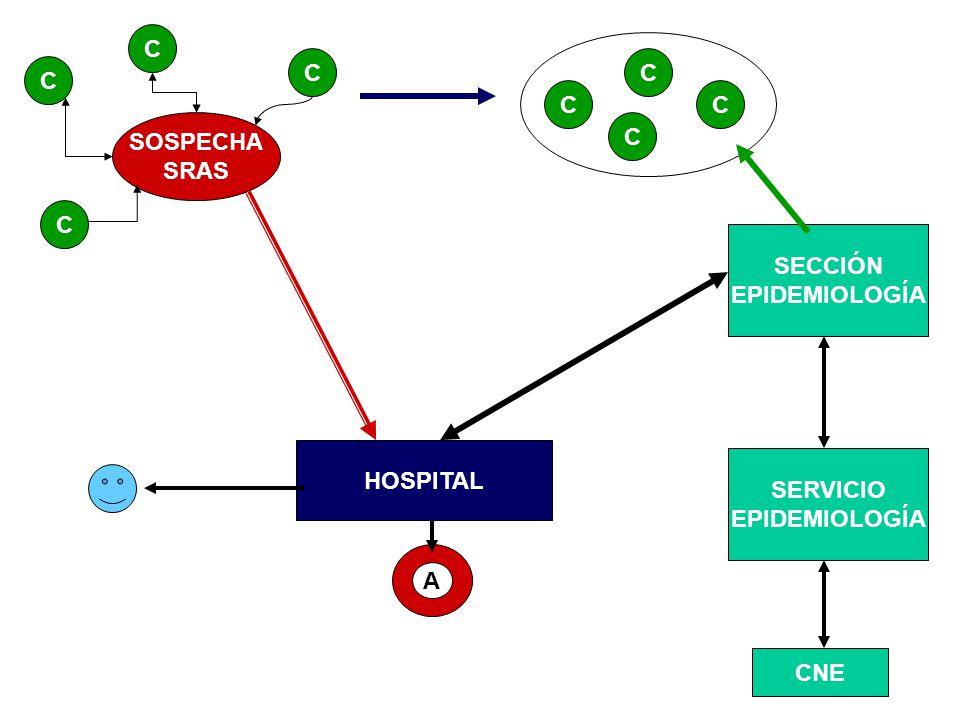 SOSPECHA SRAS C C C C SECCIÓN EPIDEMIOLOGÍA CNE HOSPITAL C C CC SERVICIO EPIDEMIOLOGÍA A