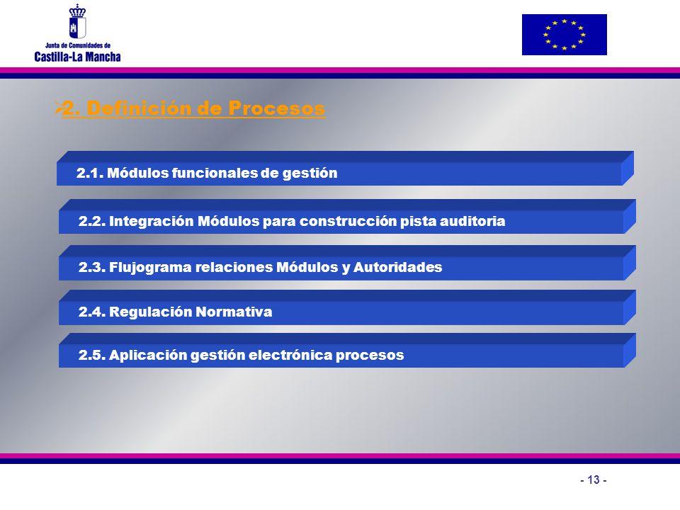 - 13 - 2. Definición de Procesos 2.1. Módulos funcionales de gestión 2.2. Integración Módulos para construcción pista auditoria 2.3. Flujograma relaci