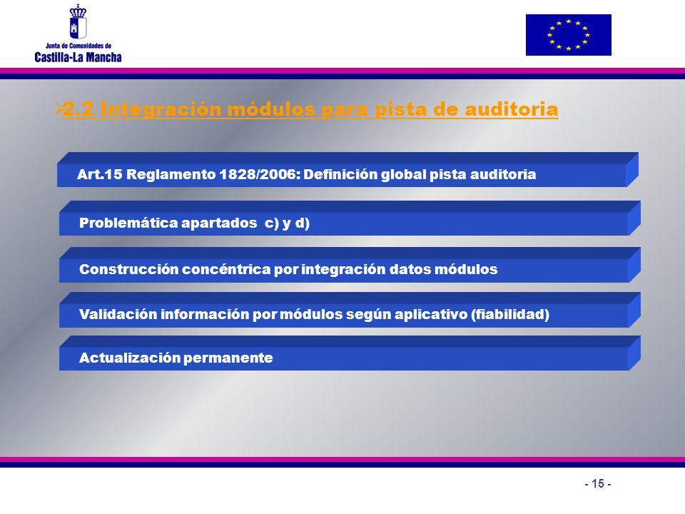 - 15 - 2.2 Integración módulos para pista de auditoria Art.15 Reglamento 1828/2006: Definición global pista auditoria Problemática apartados c) y d) C