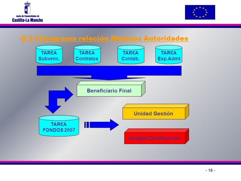- 16 - 2.3 Flujograma relación Módulos Autoridades Beneficiario Final Unidad Gestión Unidad Certificación TARA Contab. TARA Contratos TARA Subvenc. TA