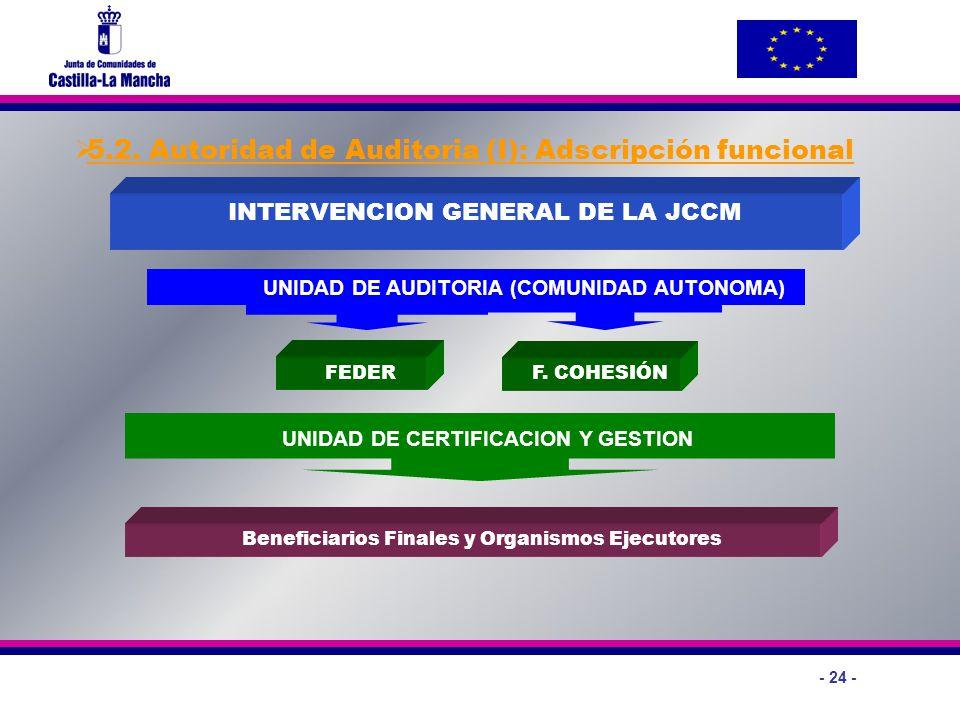 - 24 - 5.2. Autoridad de Auditoria (I): Adscripción funcional FEDER INTERVENCION GENERAL DE LA JCCM Beneficiarios Finales y Organismos Ejecutores UNID