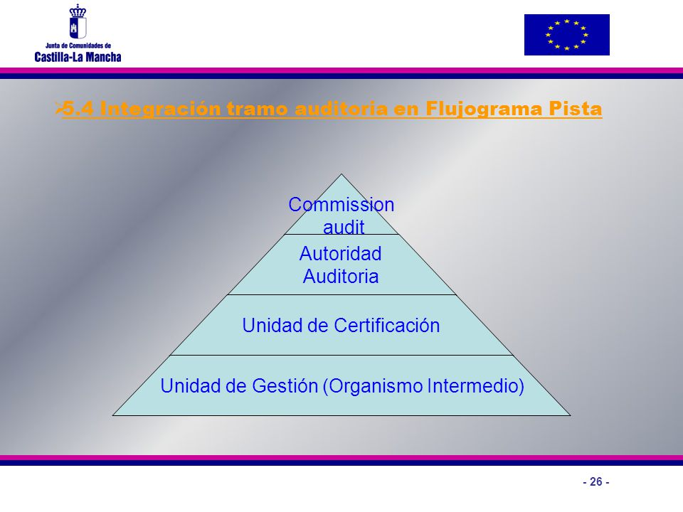 - 26 - Commission audit C Autoridad Auditoria Unidad de Certificación Unidad de Gestión (Organismo Intermedio) 5.4 Integración tramo auditoria en Fluj