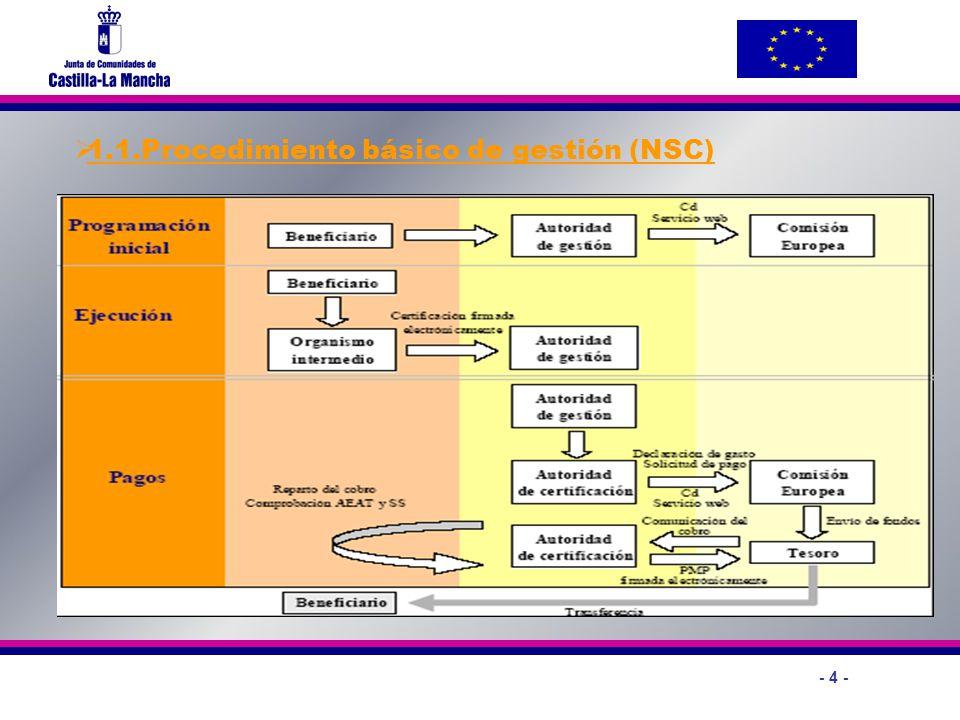 - 4 - 1.1.Procedimiento básico de gestión (NSC)