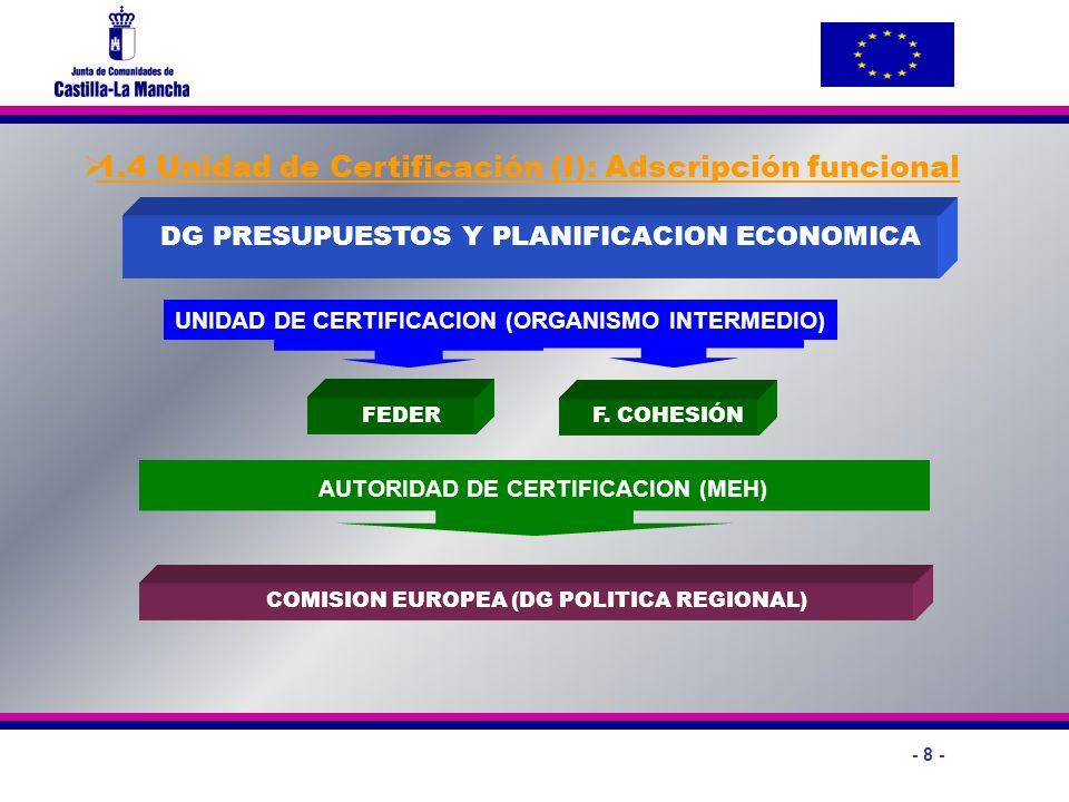 - 8 - 1.4 Unidad de Certificación (I): Adscripción funcional FEDER DG PRESUPUESTOS Y PLANIFICACION ECONOMICA COMISION EUROPEA (DG POLITICA REGIONAL) U