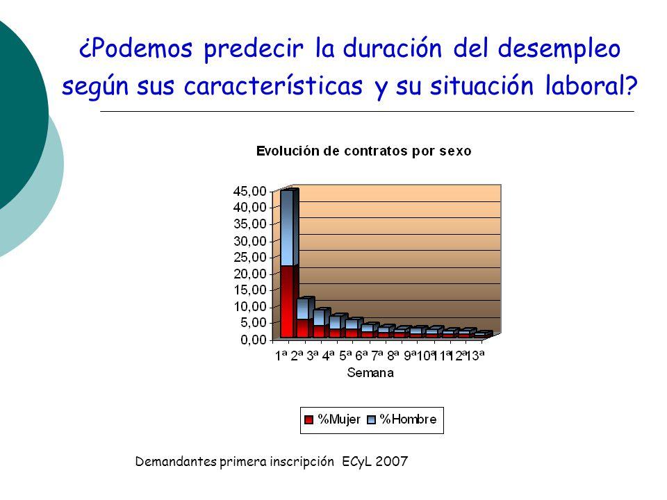 ¿Podemos predecir la duración del desempleo según sus características y su situación laboral.