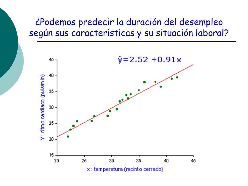 ¿Podemos predecir la duración del desempleo según sus características y su situación laboral?