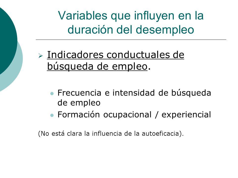 Variables que influyen en la duración del desempleo Indicadores conductuales de búsqueda de empleo.