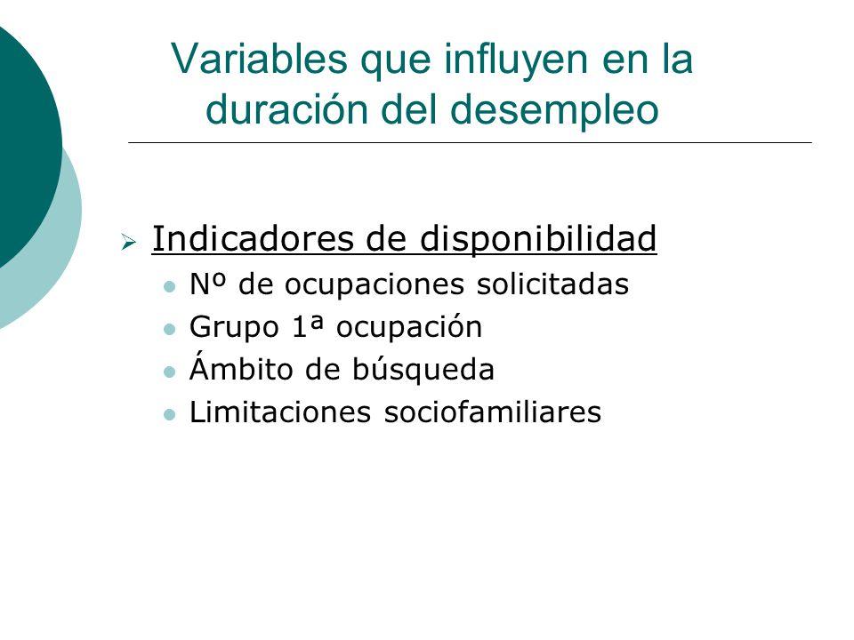Variables que influyen en la duración del desempleo Indicadores de disponibilidad Nº de ocupaciones solicitadas Grupo 1ª ocupación Ámbito de búsqueda Limitaciones sociofamiliares