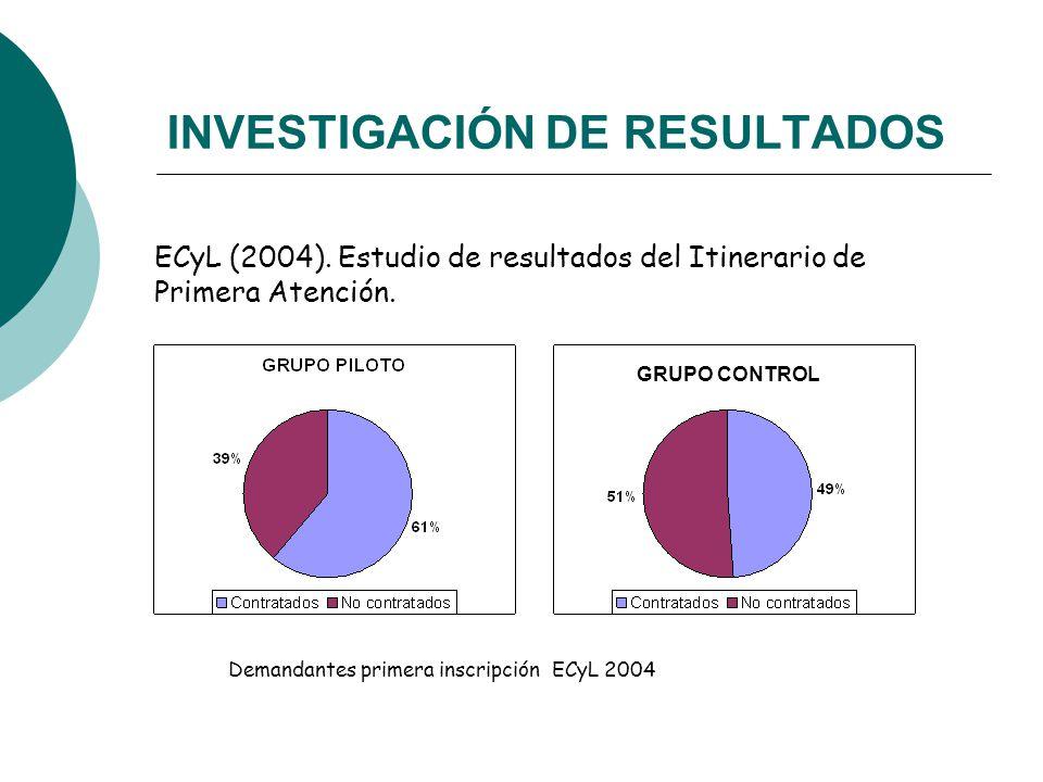 INVESTIGACIÓN DE RESULTADOS ECyL (2004). Estudio de resultados del Itinerario de Primera Atención.