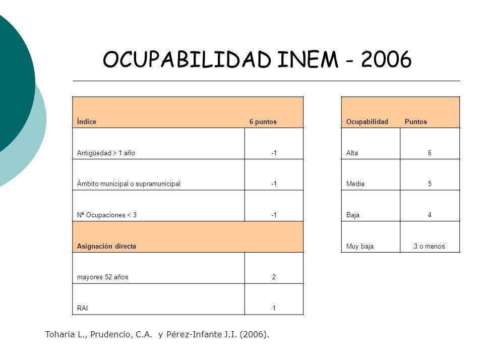 Índice6 puntosOcupabilidadPuntos Antigüedad > 1 añoAlta6 Ámbito municipal o supramunicipalMedia5 Nª Ocupaciones < 3Baja4 Asignación directa Muy baja3 o menos mayores 52 años2 RAI1 OCUPABILIDAD INEM - 2006 Toharia L., Prudencio, C.A.