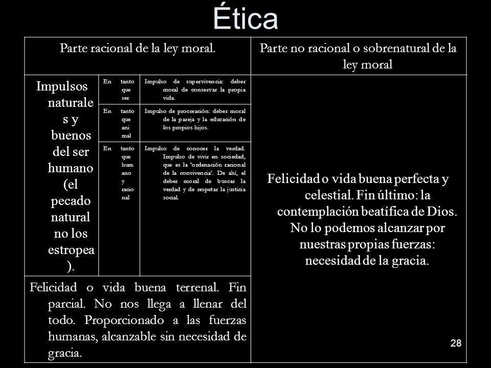 28 Ética Parte racional de la ley moral. Parte no racional o sobrenatural de la ley moral Impulsos naturale s y buenos del ser humano (el pecado natur