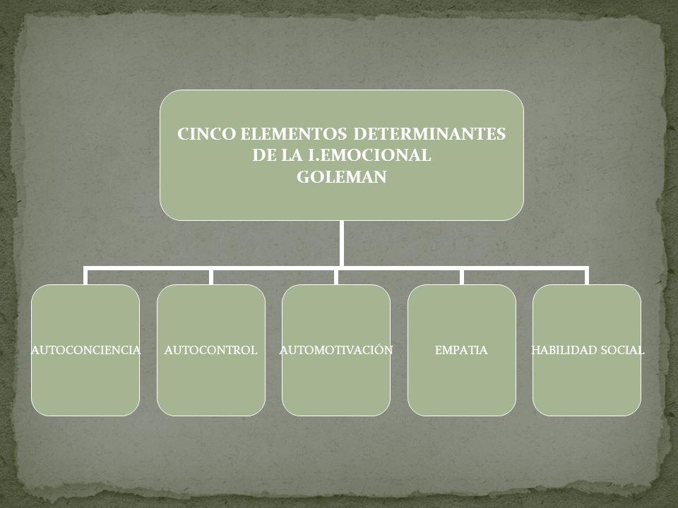 CINCO ELEMENTOS DETERMINANTES DE LA I.EMOCIONAL GOLEMAN AUTOCONCIENCIAAUTOCONTROLAUTOMOTIVACIÓNEMPATIAHABILIDAD SOCIAL