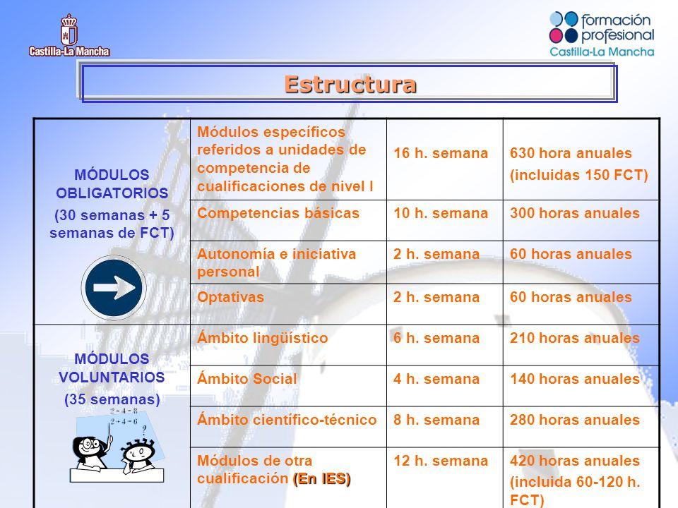 Estructura MÓDULOS OBLIGATORIOS (30 semanas + 5 semanas de FCT) Módulos específicos referidos a unidades de competencia de cualificaciones de nivel I 16 h.