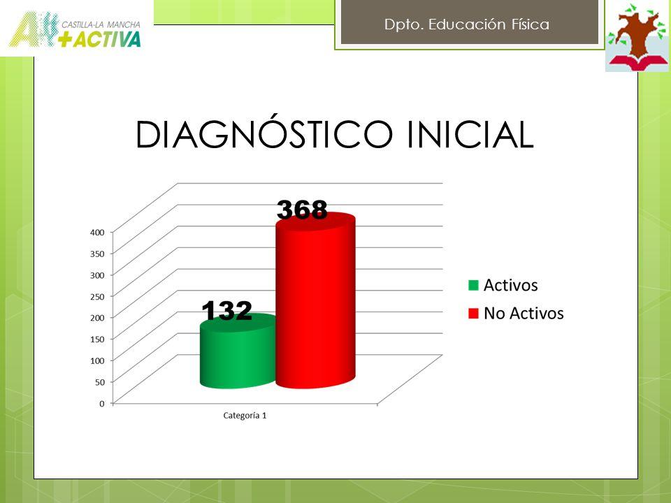 DIAGNÓSTICO INICIAL Dpto. Educación Física