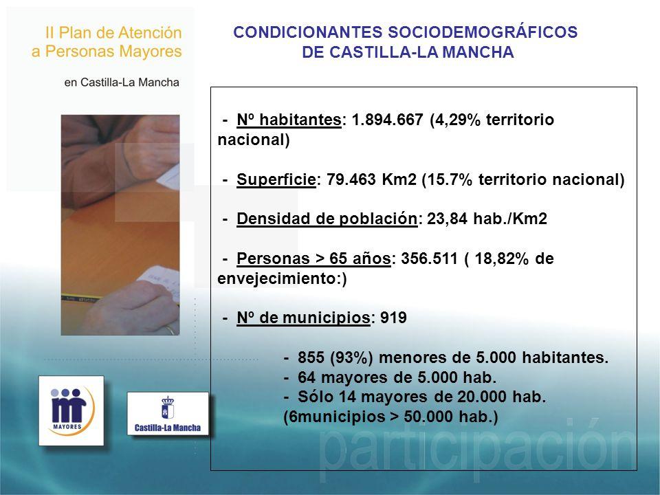 - Nº habitantes: 1.894.667 (4,29% territorio nacional) - Superficie: 79.463 Km2 (15.7% territorio nacional) - Densidad de población: 23,84 hab./Km2 - Personas > 65 años: 356.511 ( 18,82% de envejecimiento:) - Nº de municipios: 919 - 855 (93%) menores de 5.000 habitantes.
