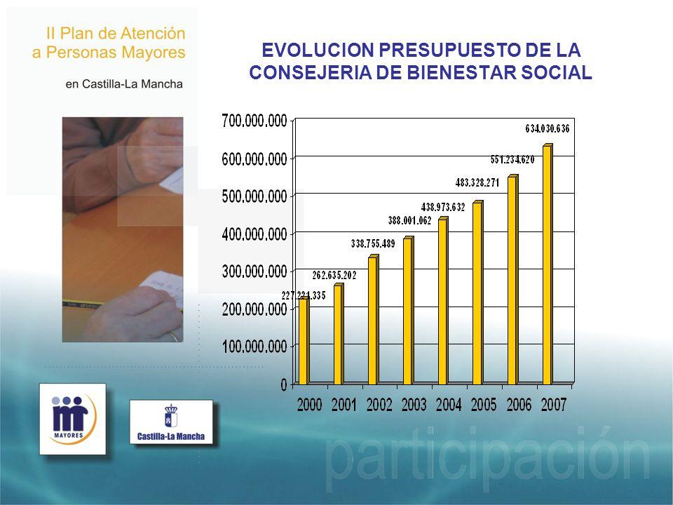 EVOLUCION PRESUPUESTO DE LA CONSEJERIA DE BIENESTAR SOCIAL