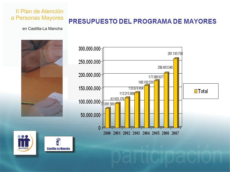 PRESUPUESTO DEL PROGRAMA DE MAYORES