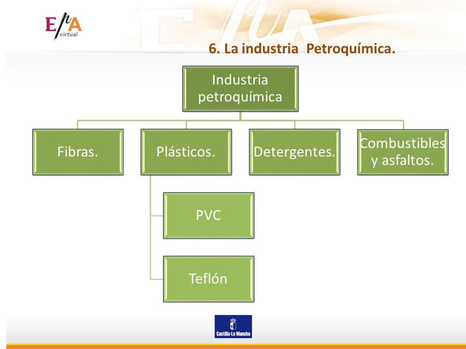 6. La industria Petroquímica. Industria petroquímica Fibras.Plásticos. PVC Teflón Detergentes. Combustibles y asfaltos.