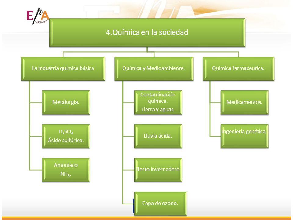 4.Química en la sociedad La industria química básica Metalurgia. H2SO4 Ácido sulfúrico. Amoniaco NH3. Química y Medioambiente. Contaminación química.