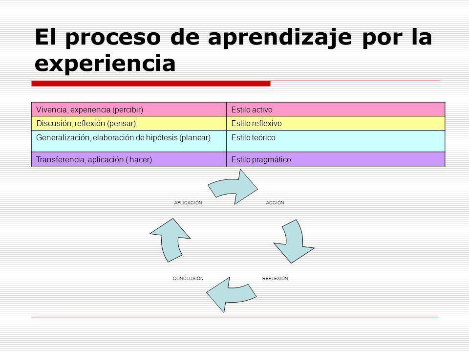 El proceso de aprendizaje por la experiencia Vivencia, experiencia (percibir)Estilo activo Discusión, reflexión (pensar)Estilo reflexivo Generalizació