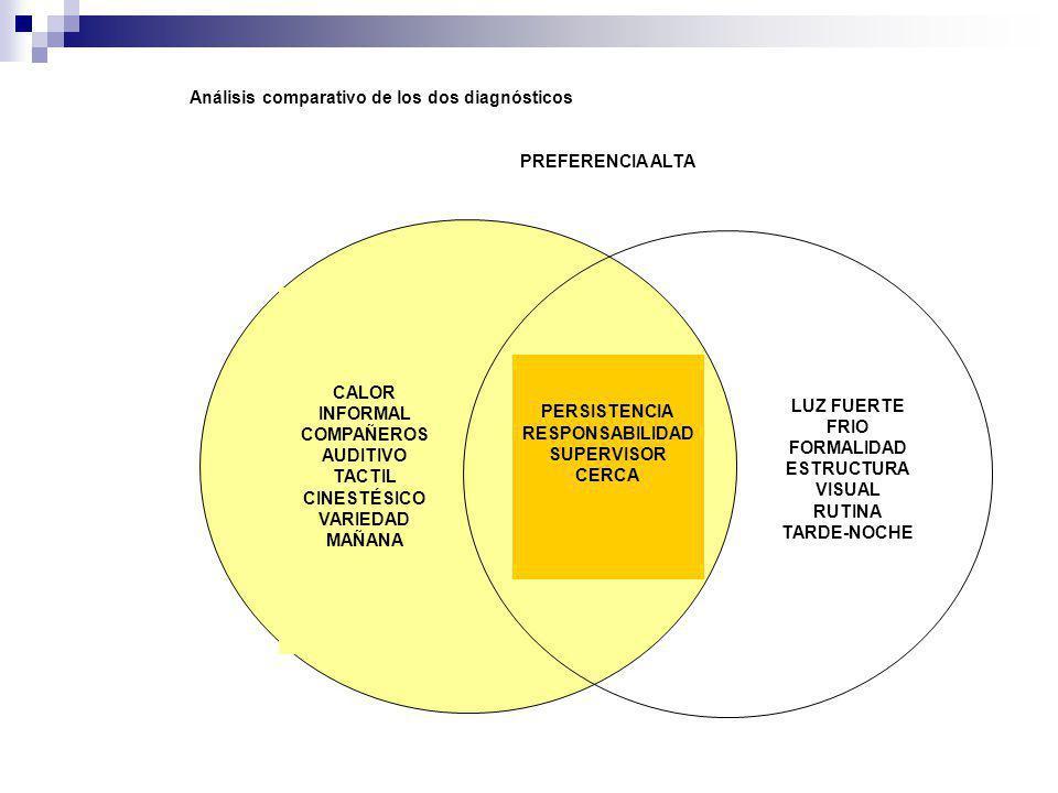 CALOR INFORMAL COMPAÑEROS AUDITIVO TACTIL CINESTÉSICO VARIEDAD MAÑANA PERSISTENCIA RESPONSABILIDAD SUPERVISOR CERCA LUZ FUERTE FRIO FORMALIDAD ESTRUCT