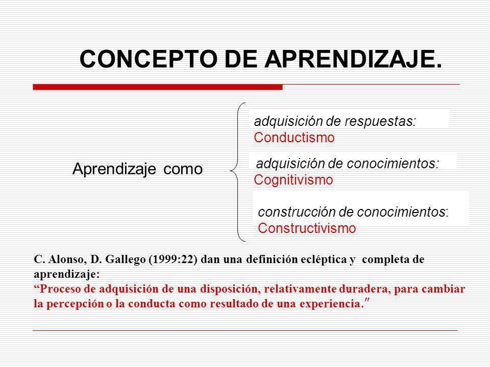 adquisición de conocimientos: Cognitivismo adquisición de respuestas: Conductismo construcción de conocimientos: Constructivismo CONCEPTO DE APRENDIZA