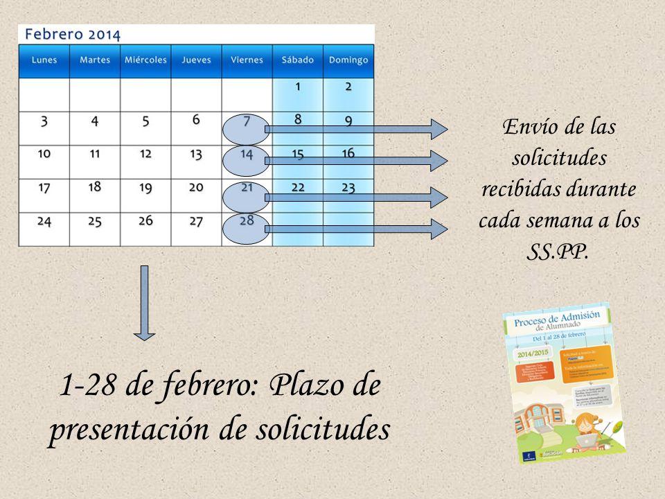 1-28 de febrero: Plazo de presentación de solicitudes Envío de las solicitudes recibidas durante cada semana a los SS.PP.