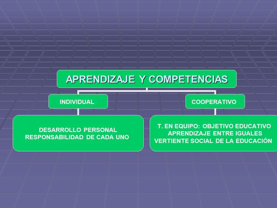 APRENDIZAJE Y COMPETENCIAS INDIVIDUAL DESARROLLO PERSONAL RESPONSABILIDAD DE CADA UNO COOPERATIVO T. EN EQUIPO: OBJETIVO EDUCATIVO APRENDIZAJE ENTRE I