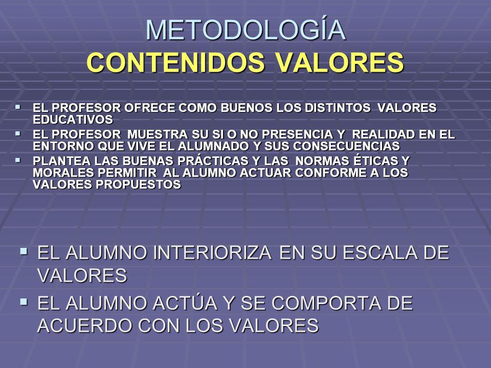 METODOLOGÍA CONTENIDOS VALORES EL PROFESOR OFRECE COMO BUENOS LOS DISTINTOS VALORES EDUCATIVOS EL PROFESOR OFRECE COMO BUENOS LOS DISTINTOS VALORES ED