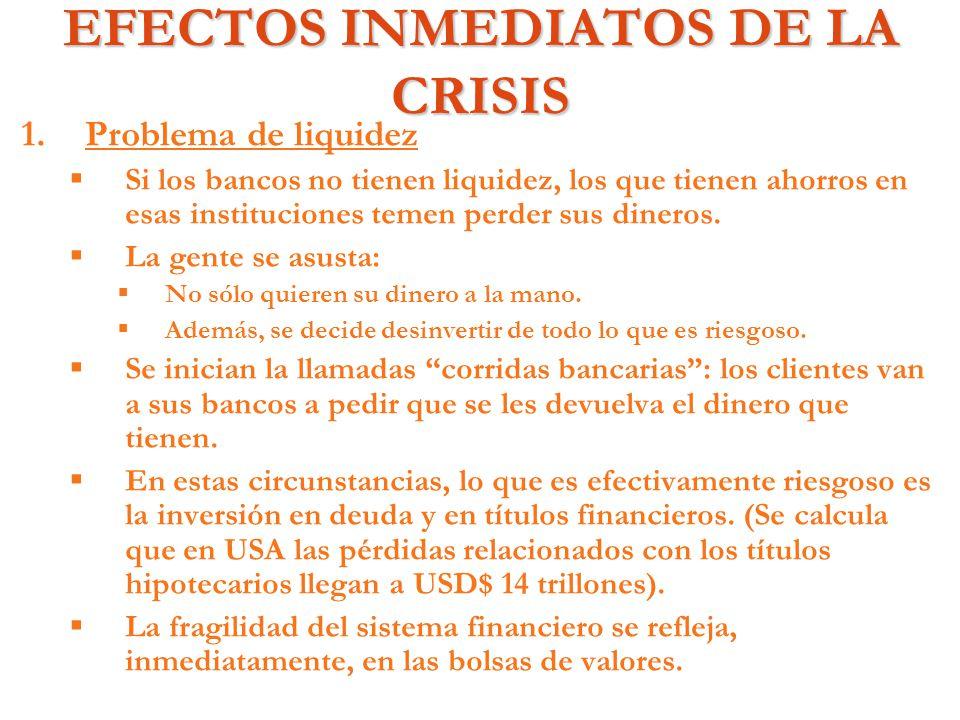 EFECTOS INMEDIATOS DE LA CRISIS 1. 1.Problema de liquidez Si los bancos no tienen liquidez, los que tienen ahorros en esas instituciones temen perder