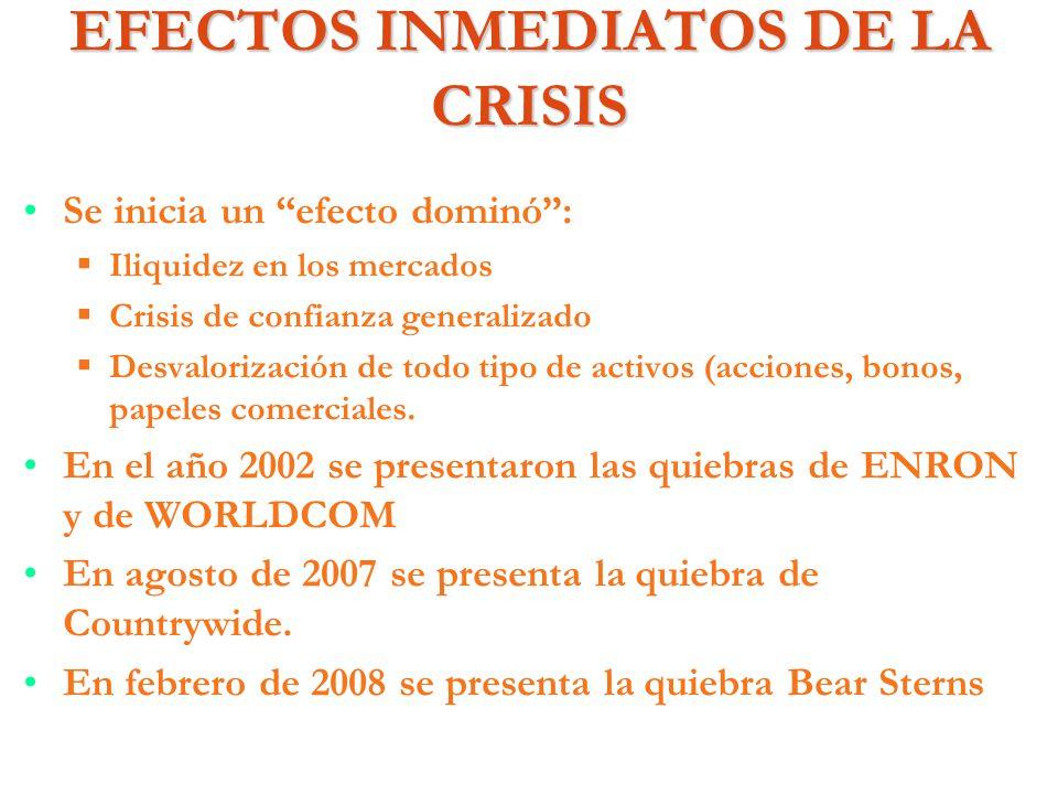 EFECTOS INMEDIATOS DE LA CRISIS Se inicia un efecto dominó: Iliquidez en los mercados Crisis de confianza generalizado Desvalorización de todo tipo de
