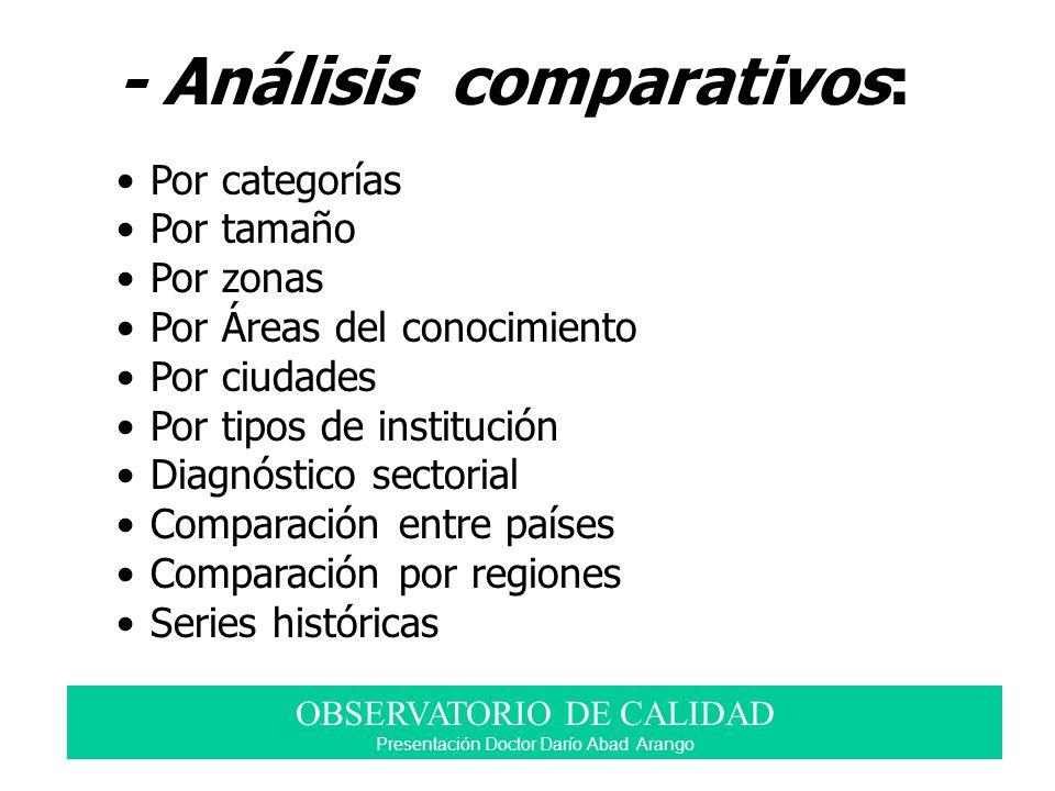 - Análisis comparativos: Por categorías Por tamaño Por zonas Por Áreas del conocimiento Por ciudades Por tipos de institución Diagnóstico sectorial Co