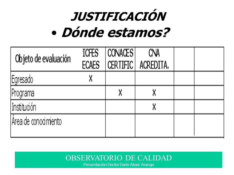 Dónde estamos? JUSTIFICACIÓN OBSERVATORIO DE CALIDAD Presentación Doctor Darío Abad Arango