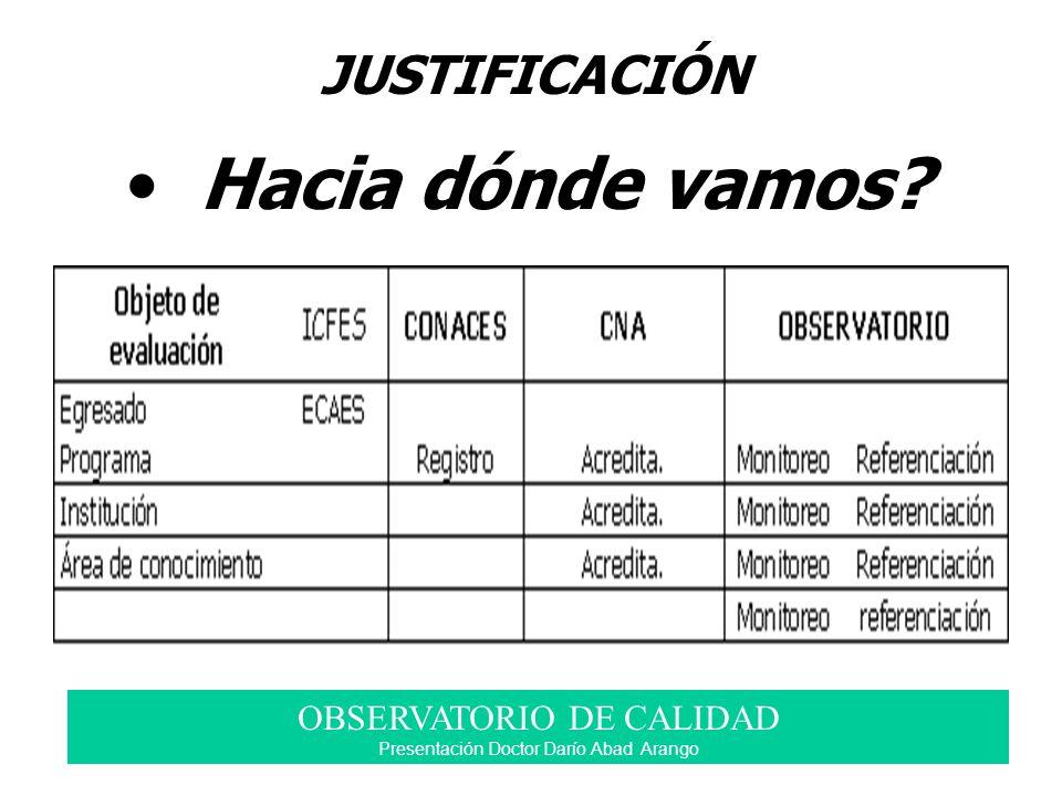 Hacia dónde vamos? JUSTIFICACIÓN OBSERVATORIO DE CALIDAD Presentación Doctor Darío Abad Arango
