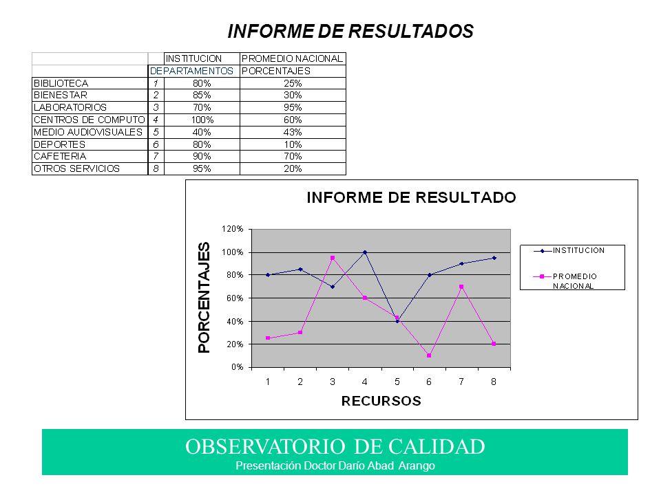 INFORME DE RESULTADOS OBSERVATORIO DE CALIDAD Presentación Doctor Darío Abad Arango