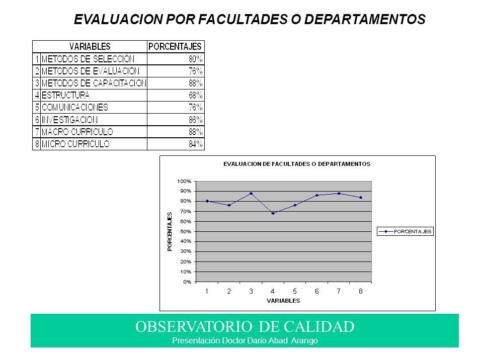 EVALUACION POR FACULTADES O DEPARTAMENTOS OBSERVATORIO DE CALIDAD Presentación Doctor Darío Abad Arango