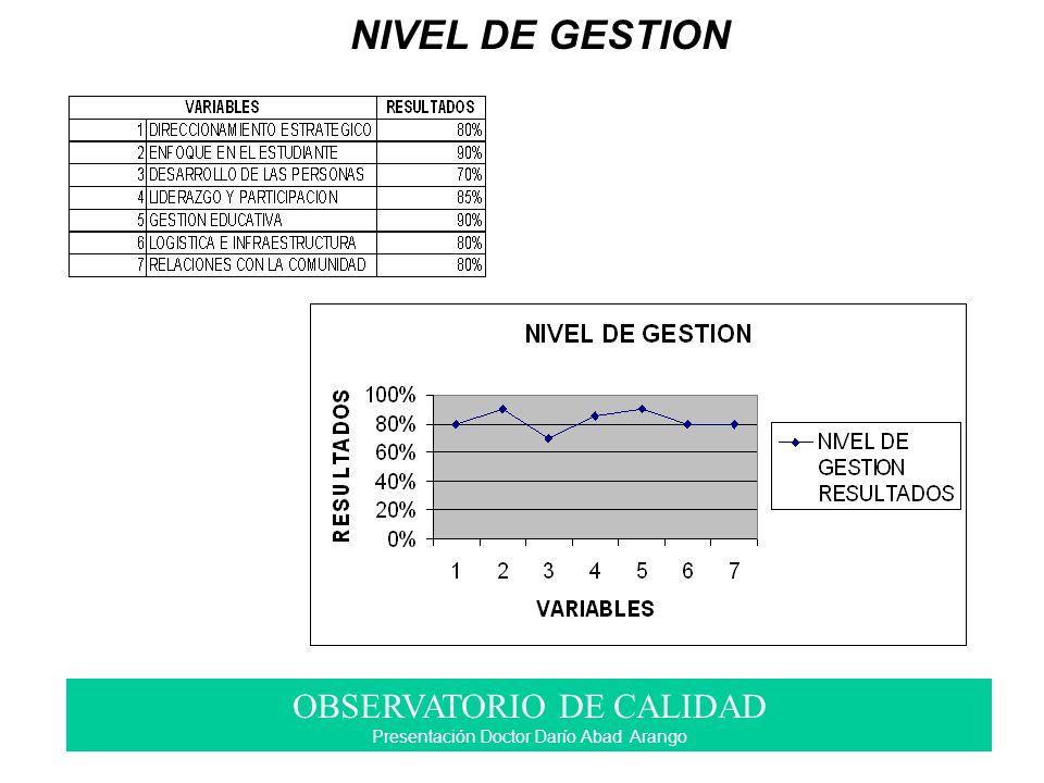 NIVEL DE GESTION OBSERVATORIO DE CALIDAD Presentación Doctor Darío Abad Arango