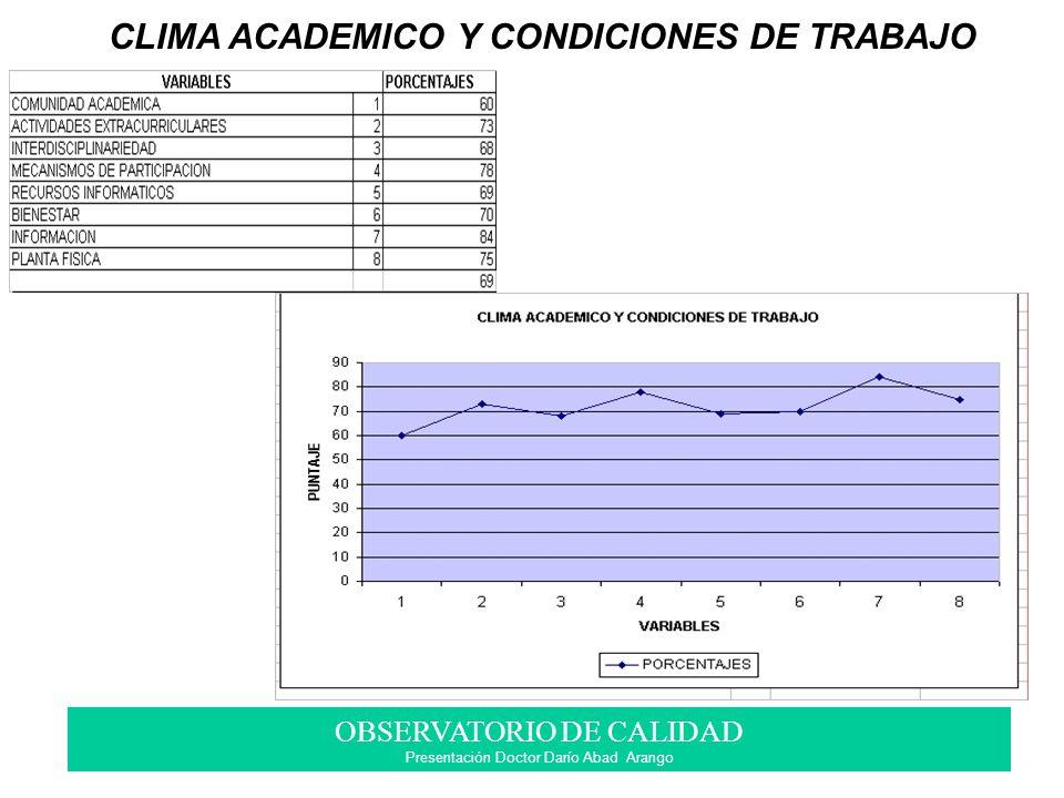OBSERVATORIO DE CALIDAD Presentación Doctor Darío Abad Arango CLIMA ACADEMICO Y CONDICIONES DE TRABAJO