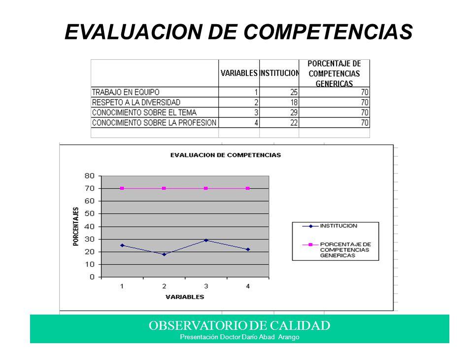 OBSERVATORIO DE CALIDAD Presentación Doctor Darío Abad Arango EVALUACION DE COMPETENCIAS